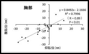 図2(胸部)