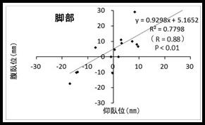 図2(脚部)